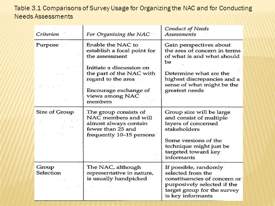 Table 3.1 Comparisons of Survey Usage for Organizing the NAC and for Conducting Needs Assessments