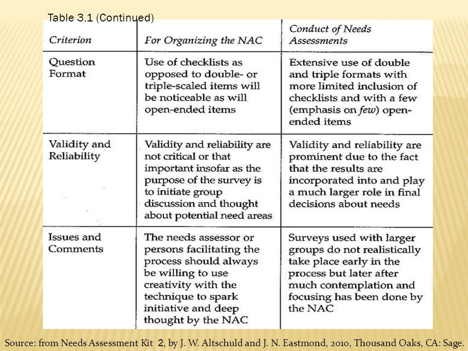 Table 3.1 (Continued) Source: From Needs Assessment Kit 2, By J.  Needs Assessment Format
