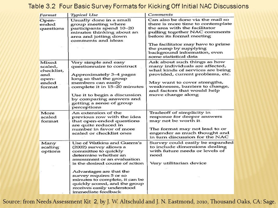 Table 3.2 Four Basic Survey Formats for Kicking Off Initial NAC Discussions