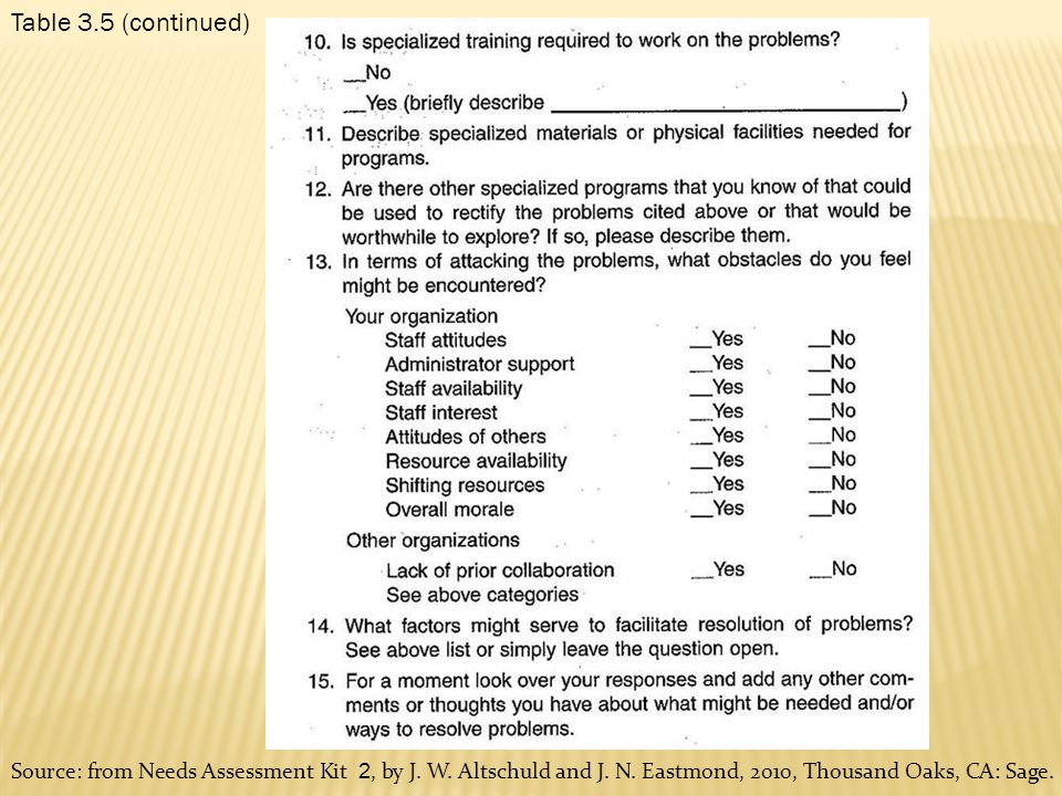 Table 3.5 (continued) Source: from Needs Assessment Kit 2, by J.