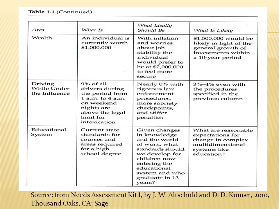 Source: from Needs Assessment Kit Ι, by J. W. Altschuld and D. D