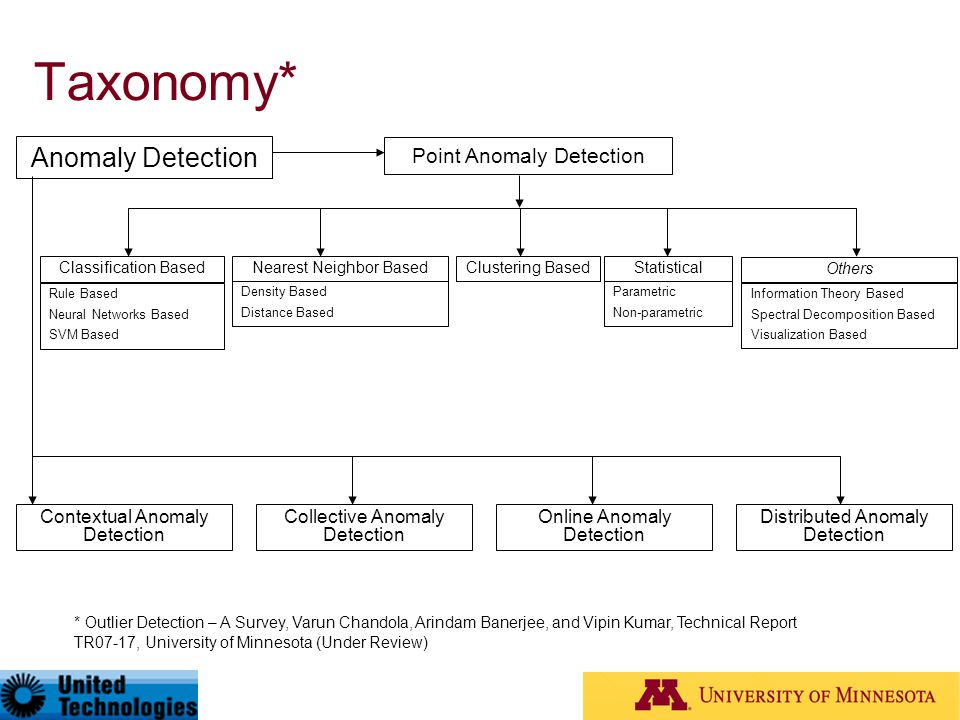 Taxonomy* Anomaly Detection Point Anomaly Detection
