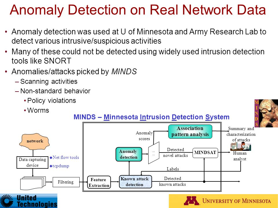 Anomaly Detection on Real Network Data
