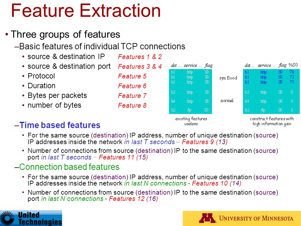 Feature Extraction Three groups of features
