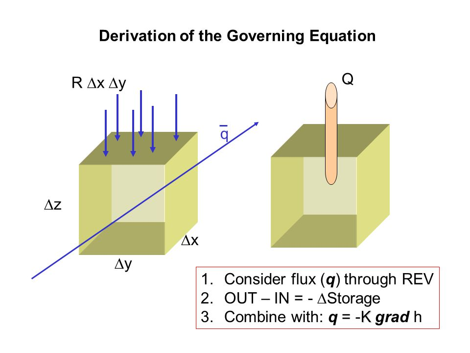 Derivation of the Governing Equation