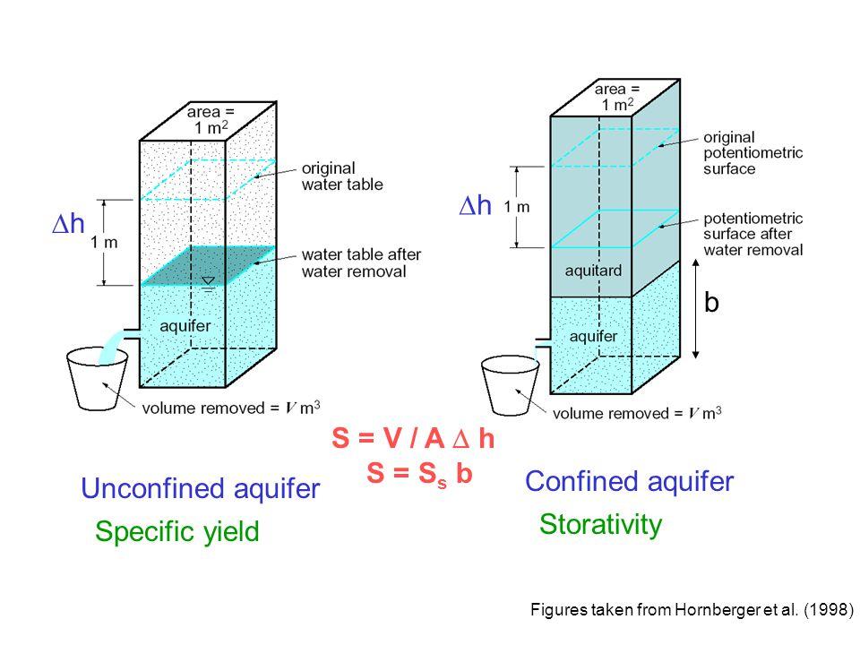 h h b S = V / A  h S = Ss b Confined aquifer Unconfined aquifer
