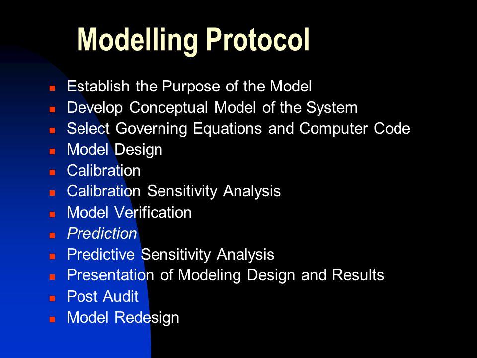 Modelling Protocol Establish the Purpose of the Model
