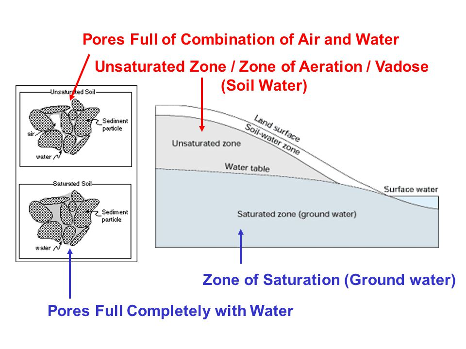 Unsaturated Zone / Zone of Aeration / Vadose