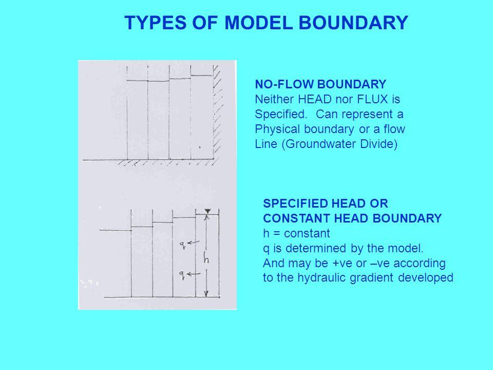 TYPES OF MODEL BOUNDARY