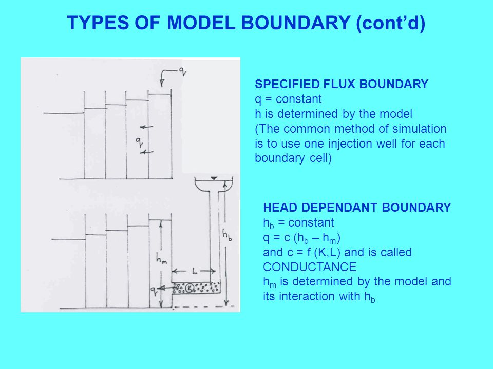 TYPES OF MODEL BOUNDARY (cont'd)
