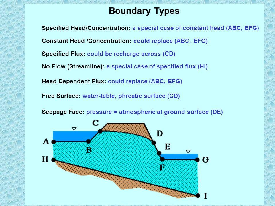 Boundary Types Specified Head/Concentration: a special case of constant head (ABC, EFG) Constant Head /Concentration: could replace (ABC, EFG)