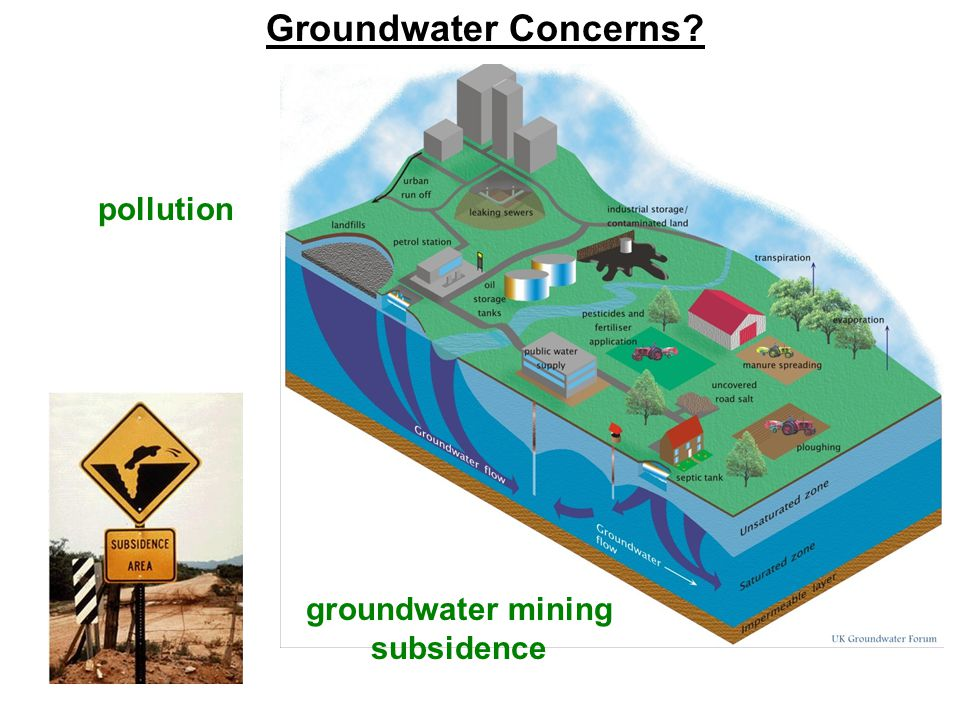 Groundwater Concerns pollution groundwater mining subsidence