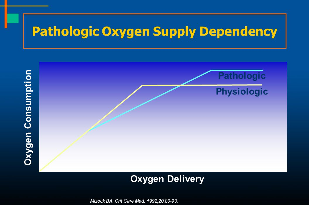 Pathologic Oxygen Supply Dependency