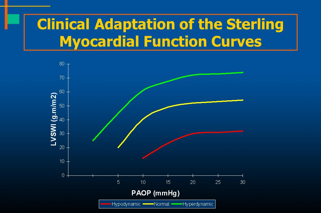 Clinical Adaptation of the Sterling Myocardial Function Curves