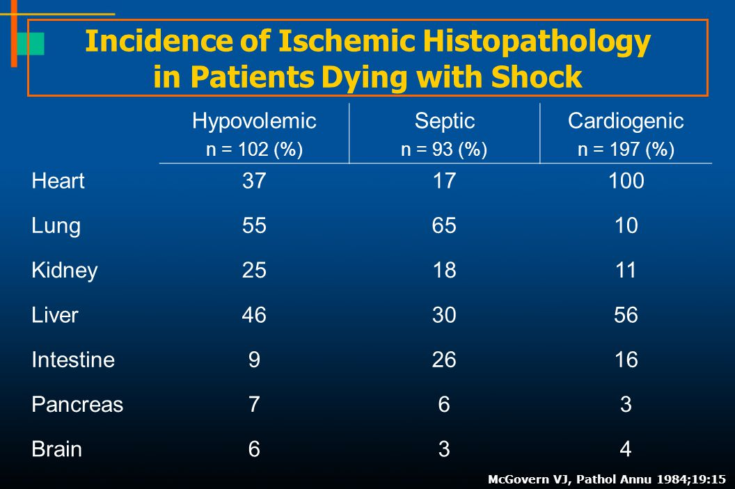 Incidence of Ischemic Histopathology in Patients Dying with Shock
