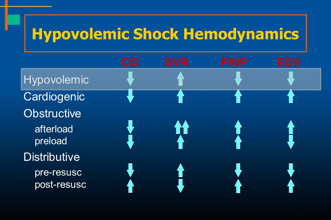 Hypovolemic Shock Hemodynamics