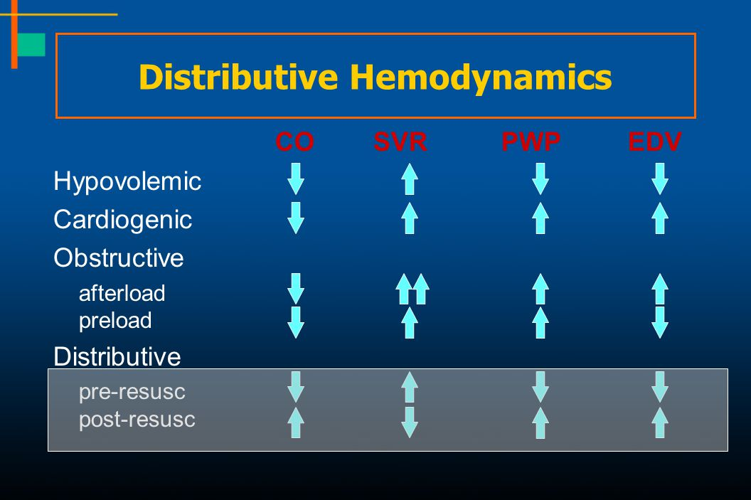 Distributive Hemodynamics