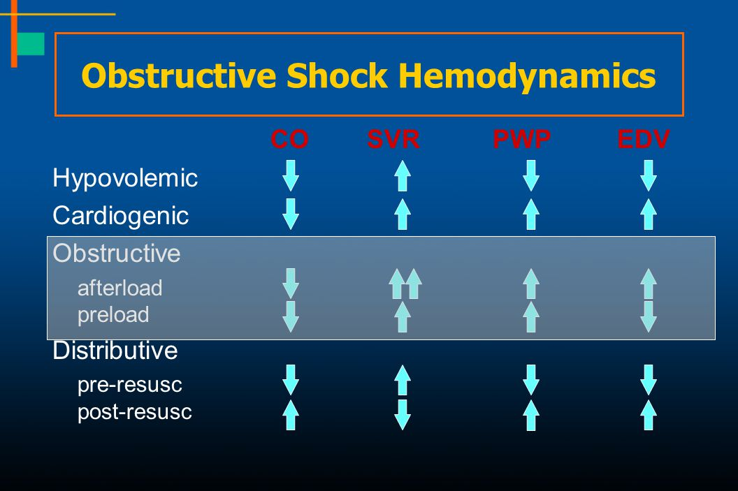 Obstructive Shock Hemodynamics