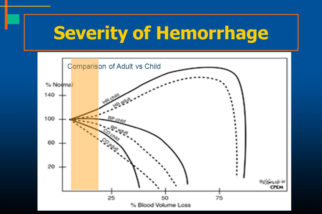 Severity of Hemorrhage