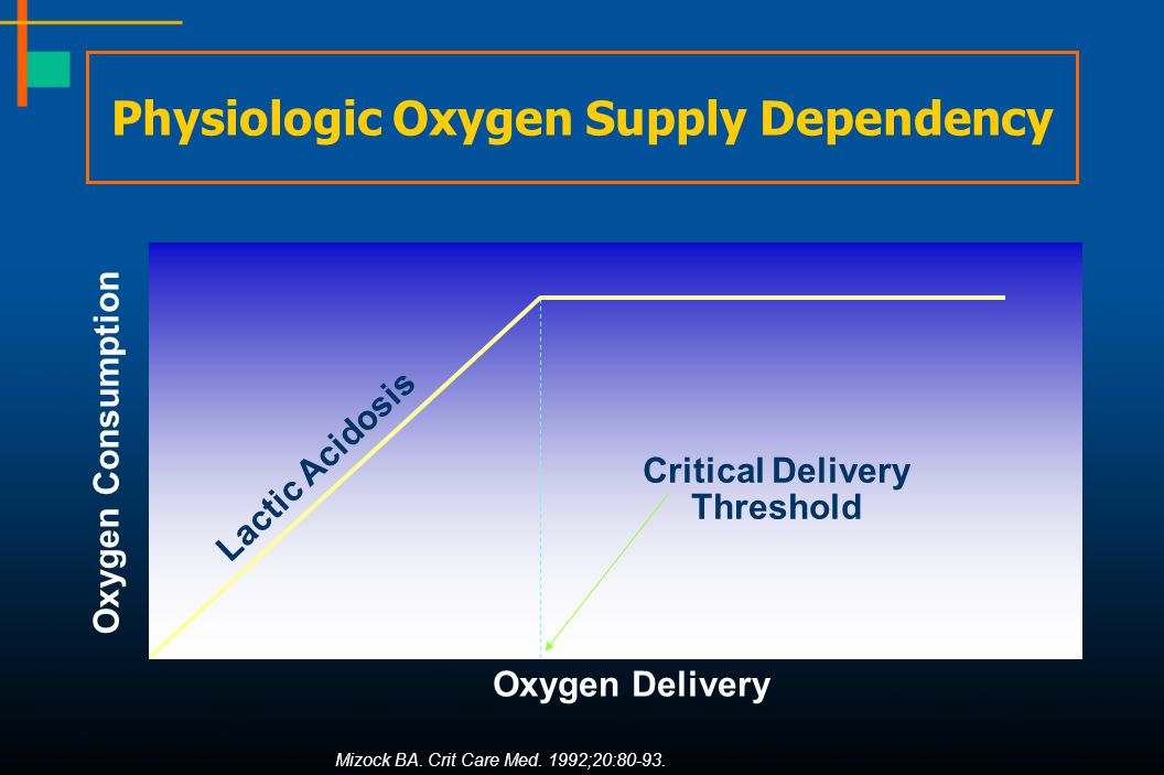Physiologic Oxygen Supply Dependency