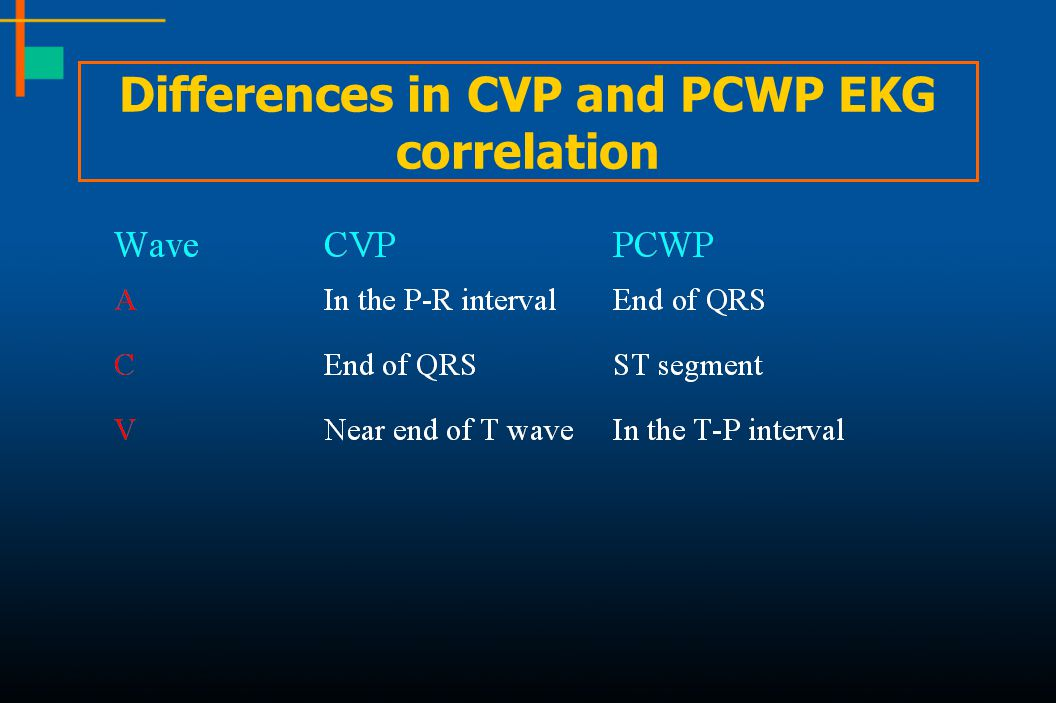 Differences in CVP and PCWP EKG correlation