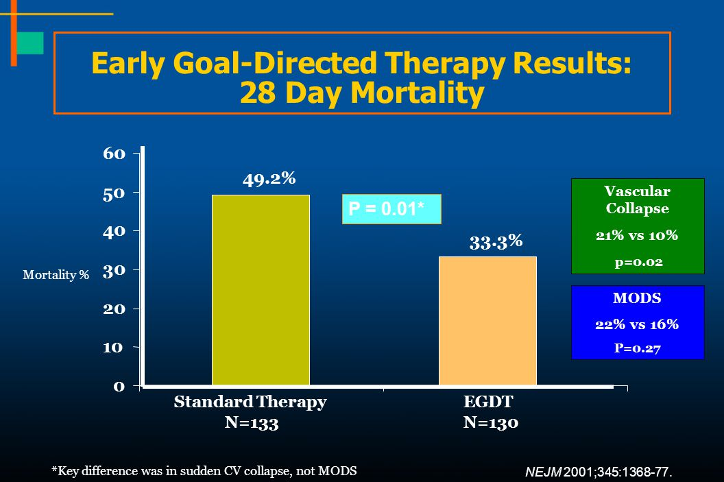 Early Goal-Directed Therapy Results: 28 Day Mortality