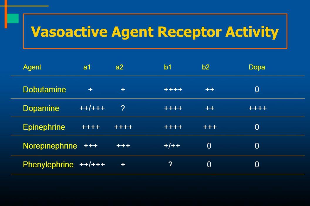 Vasoactive Agent Receptor Activity