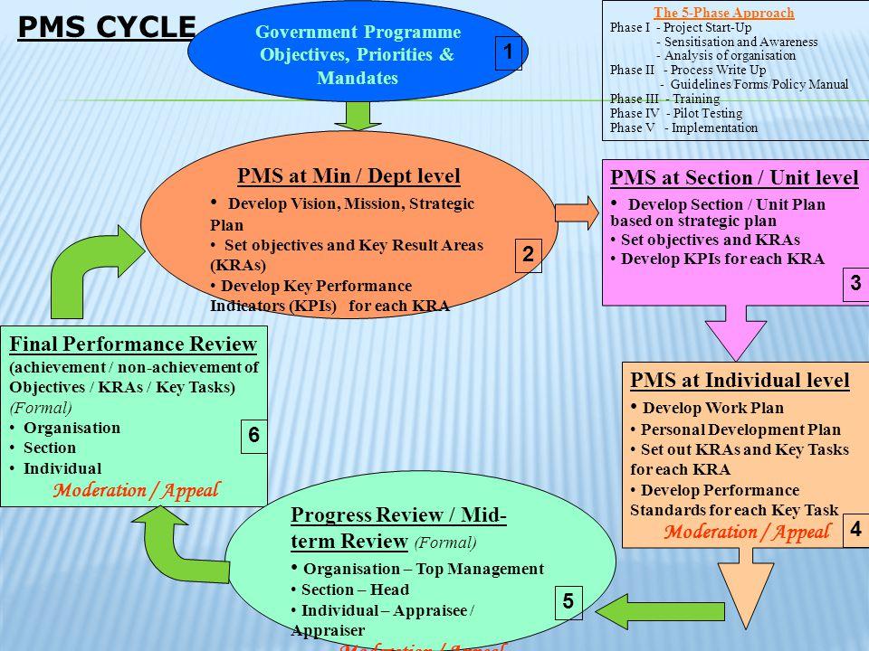 Objectives, Priorities & Mandates