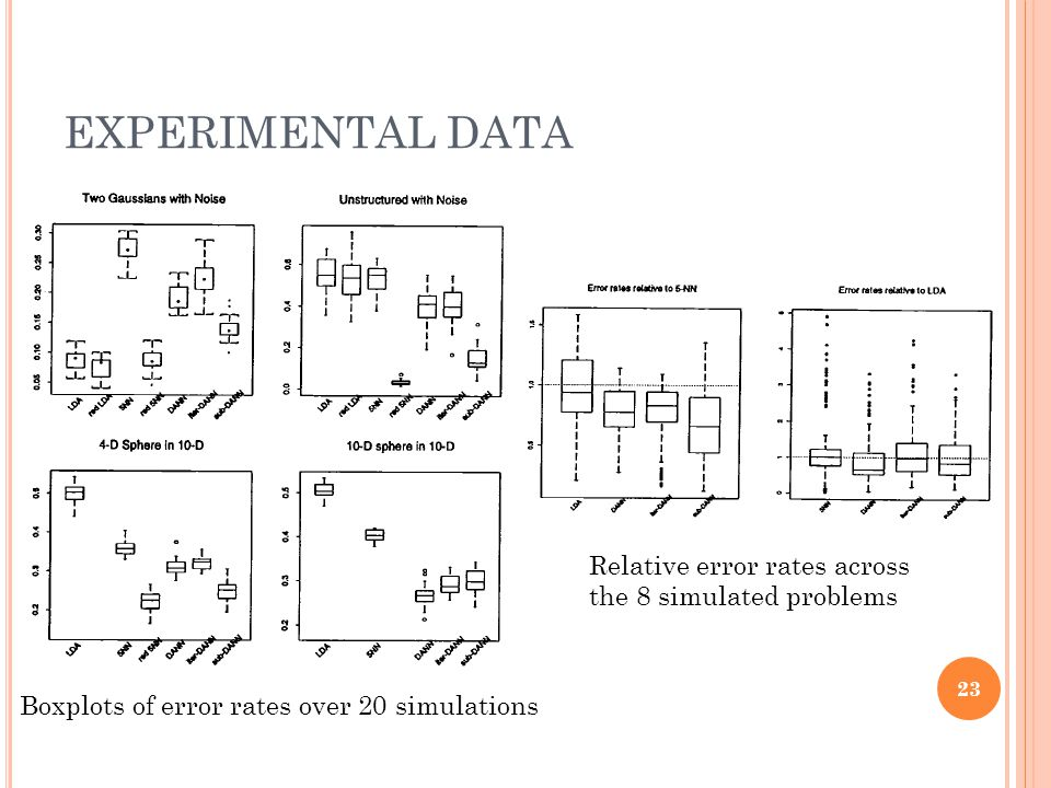 EXPERIMENTAL DATA Relative error rates across the 8 simulated problems