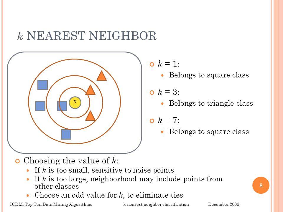 k NEAREST NEIGHBOR k = 1: k = 3: k = 7: Choosing the value of k: