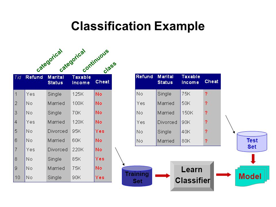 Classification Example