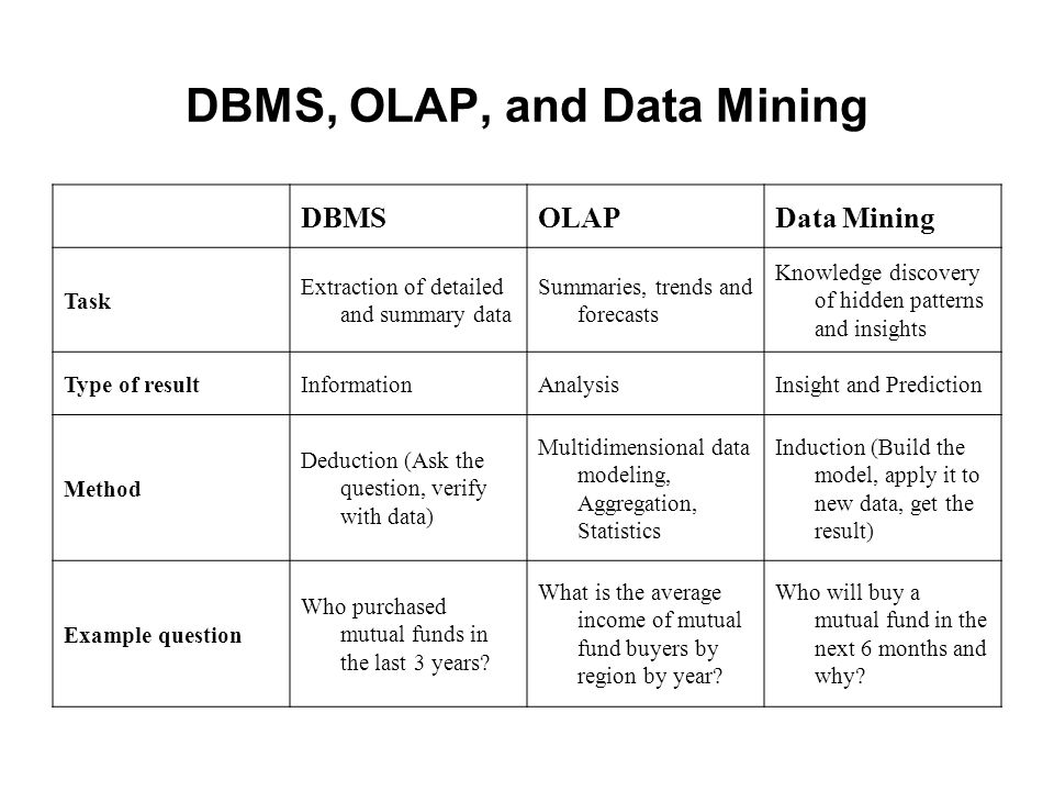 DBMS, OLAP, and Data Mining