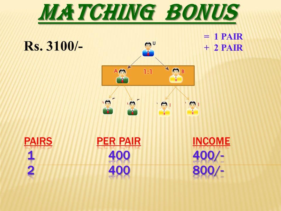 PAIRS PER PAIR INCOME 1 400 400/- 2 400 800/-