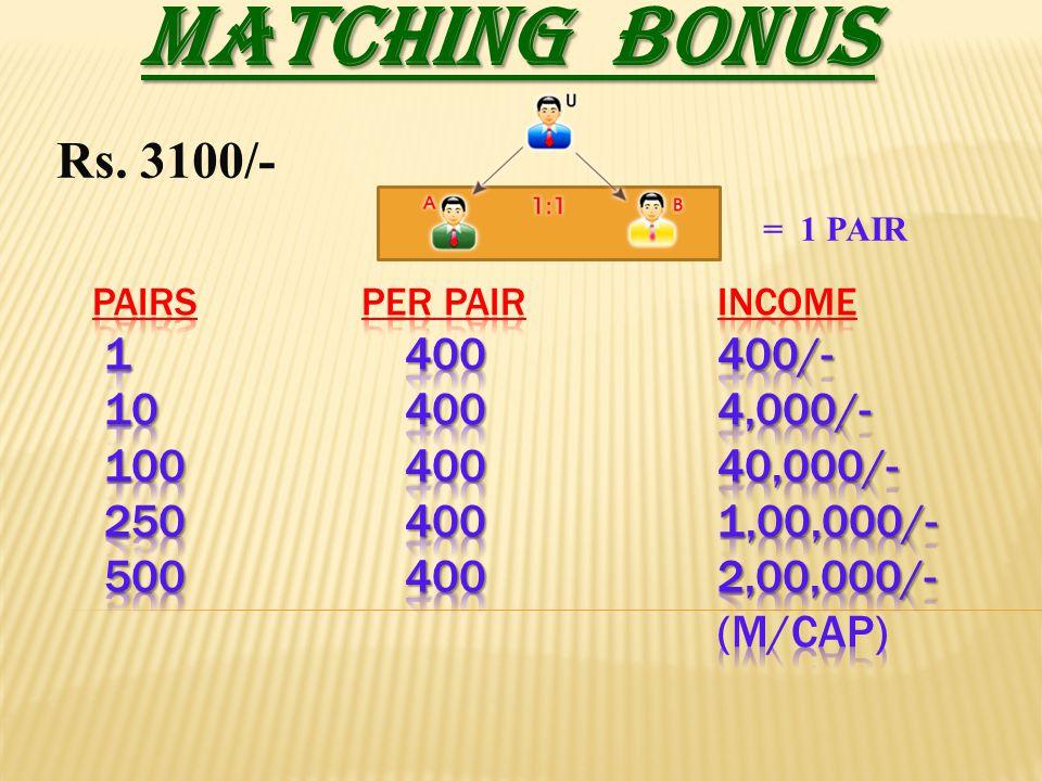 MATCHING BONUS Rs. 3100/- = 1 PAIR.