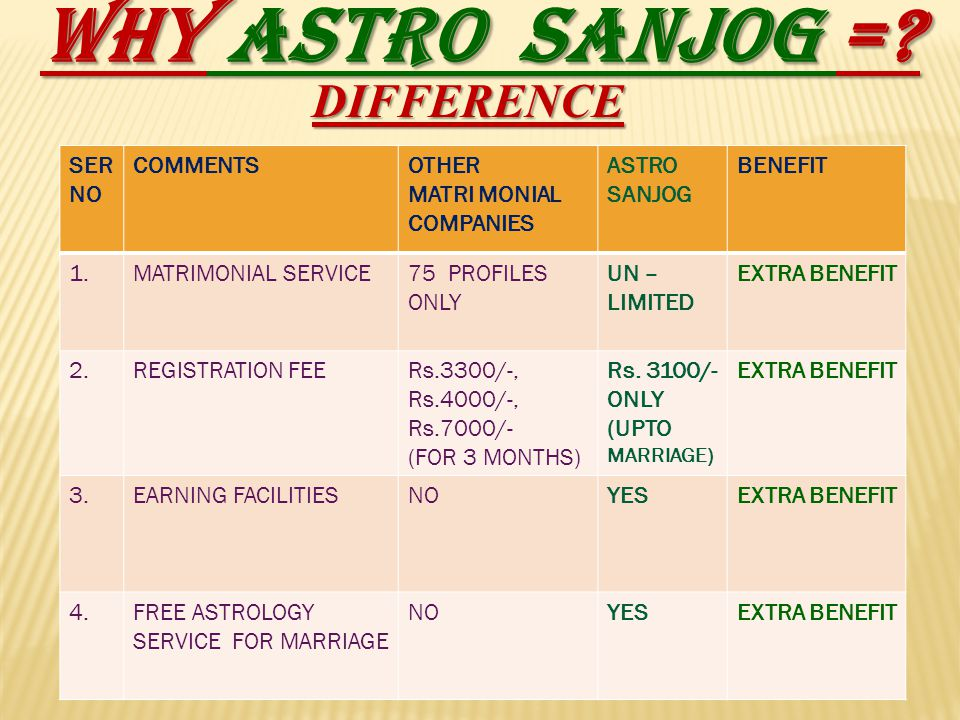 WHY ASTRO SANJOG = DIFFERENCE SER NO COMMENTS OTHER