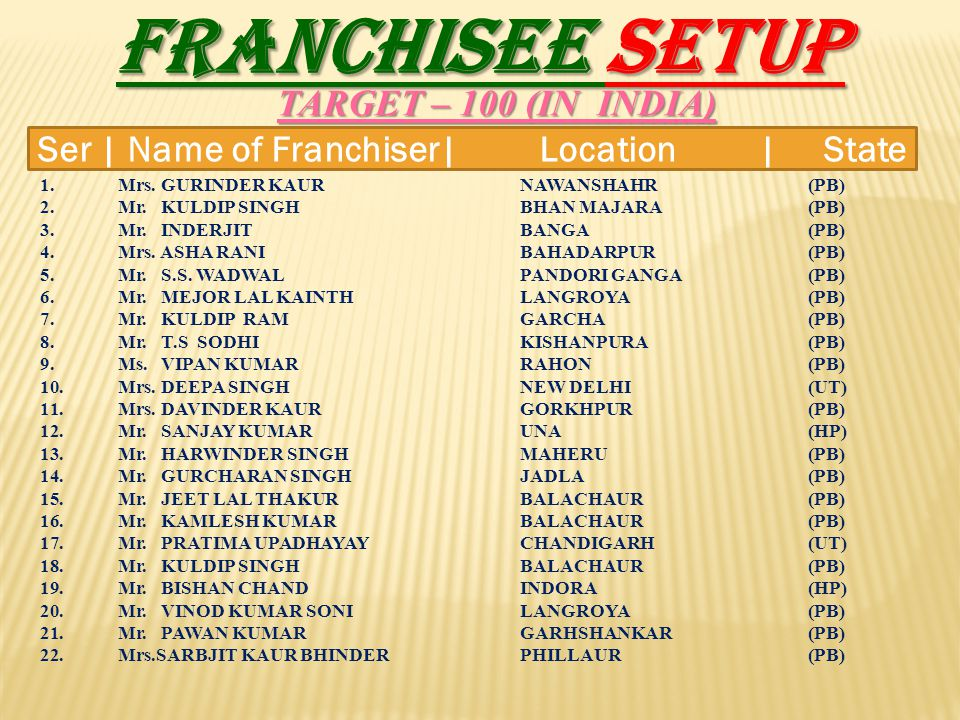 FRANCHISEE SETUP TARGET – 100 (IN INDIA)
