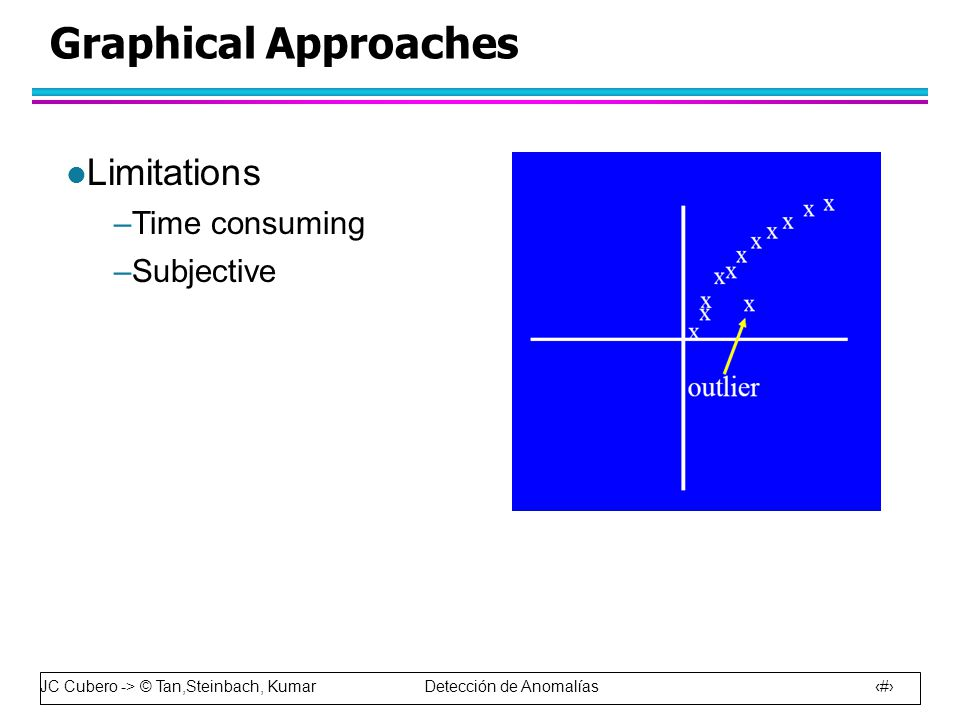 Graphical Approaches Limitations Time consuming Subjective