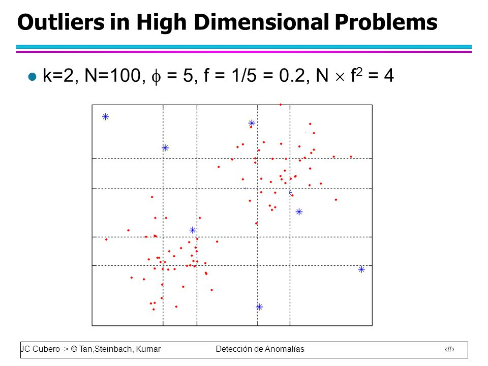 Outliers in High Dimensional Problems