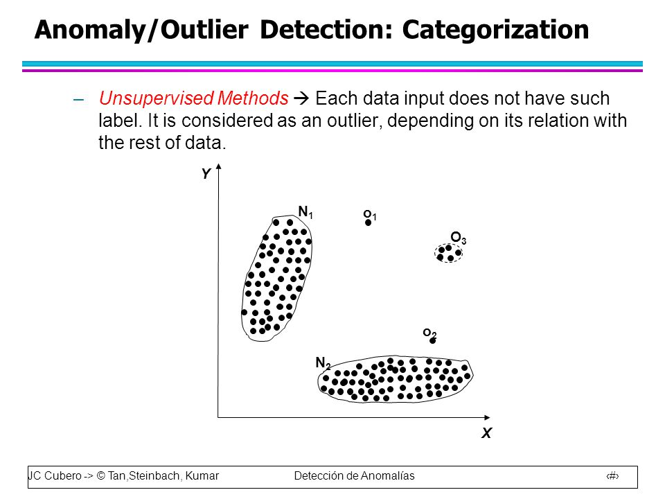 Anomaly/Outlier Detection: Categorization