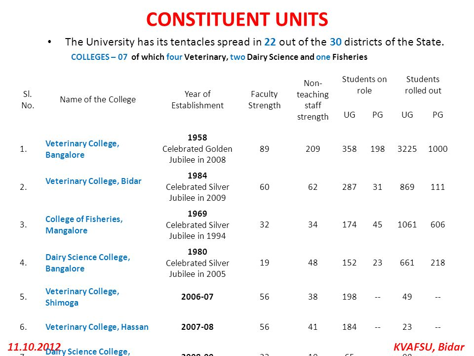 CONSTITUENT UNITS The University has its tentacles spread in 22 out of the 30 districts of the State.
