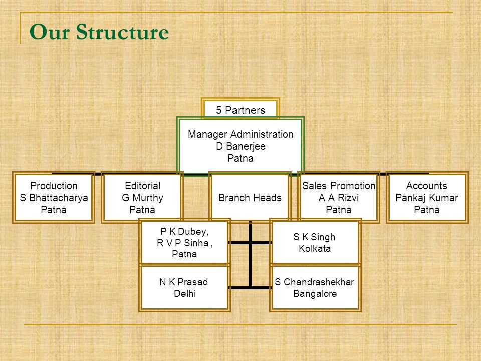 Our Structure