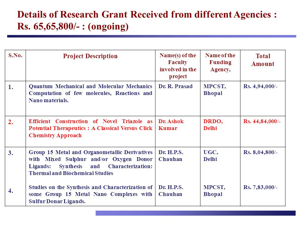 Details of Research Grant Received from different Agencies : Rs