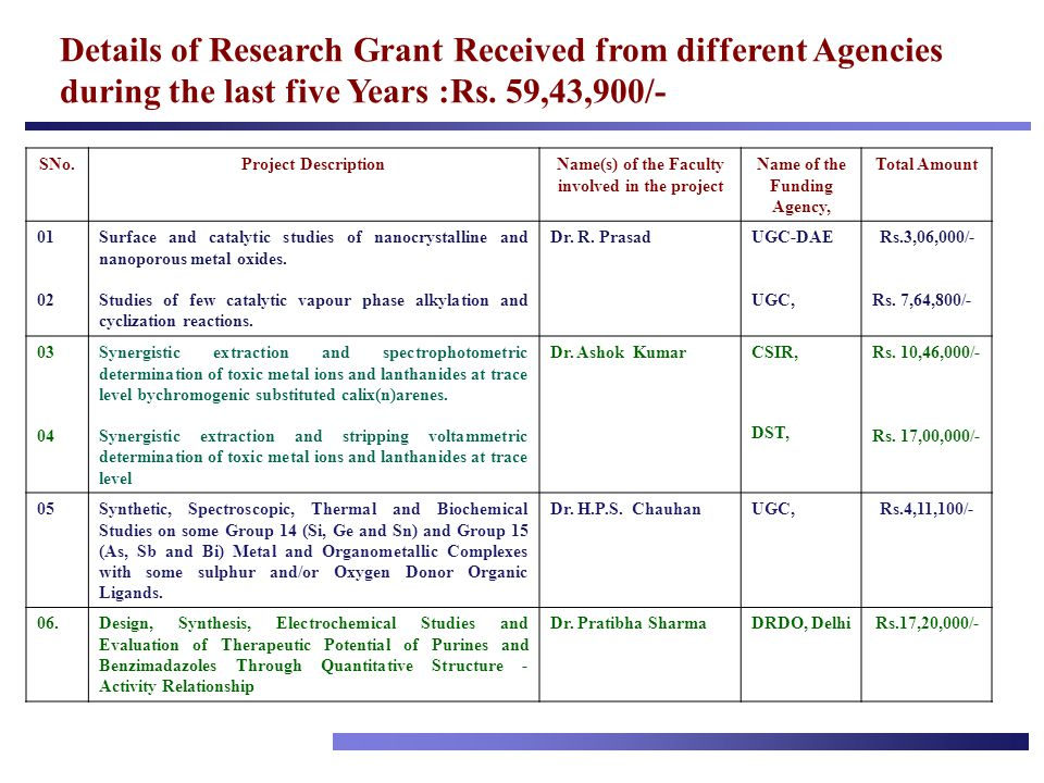 Details of Research Grant Received from different Agencies during the last five Years :Rs. 59,43,900/-