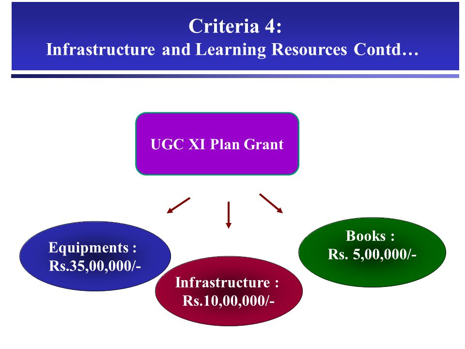 Infrastructure and Learning Resources Contd…