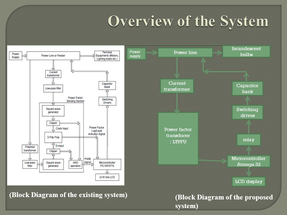 (Block Diagram of the existing system)