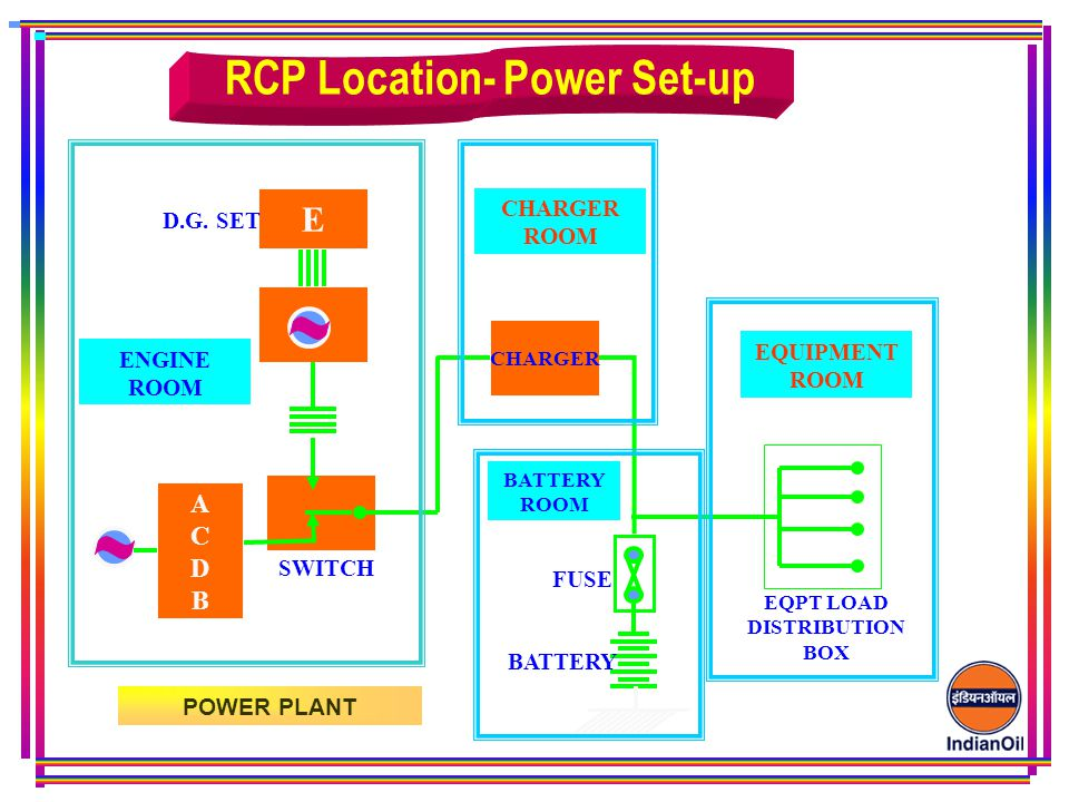 RCP Location- Power Set-up