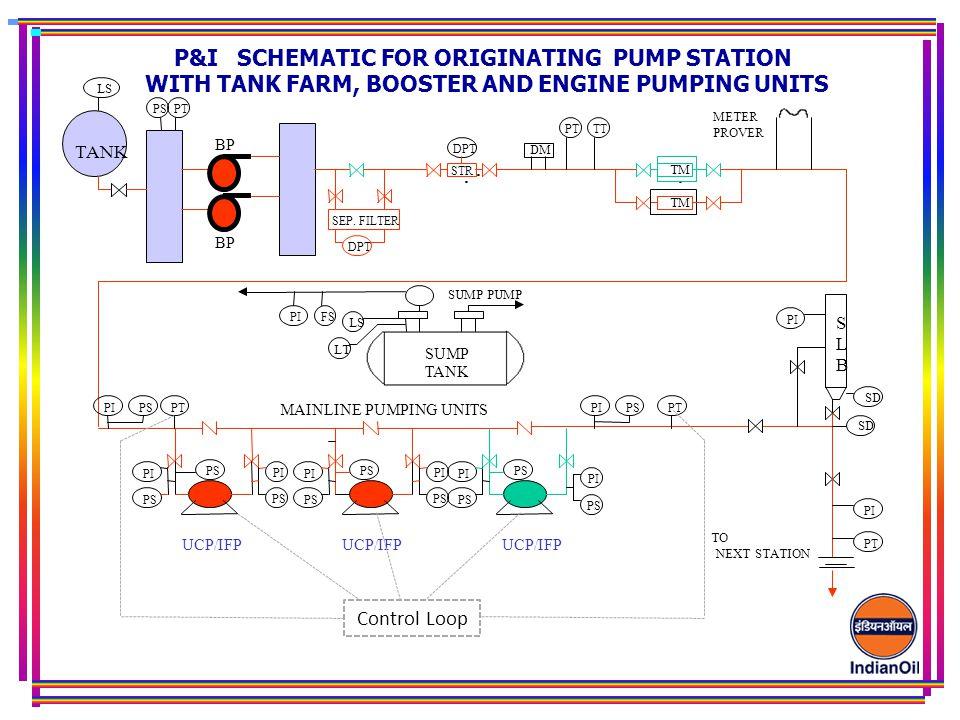. . . P&I SCHEMATIC FOR ORIGINATING PUMP STATION