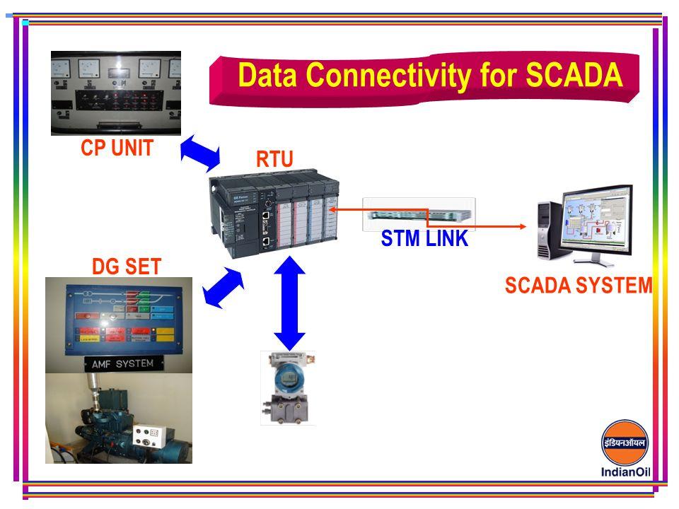 Data Connectivity for SCADA