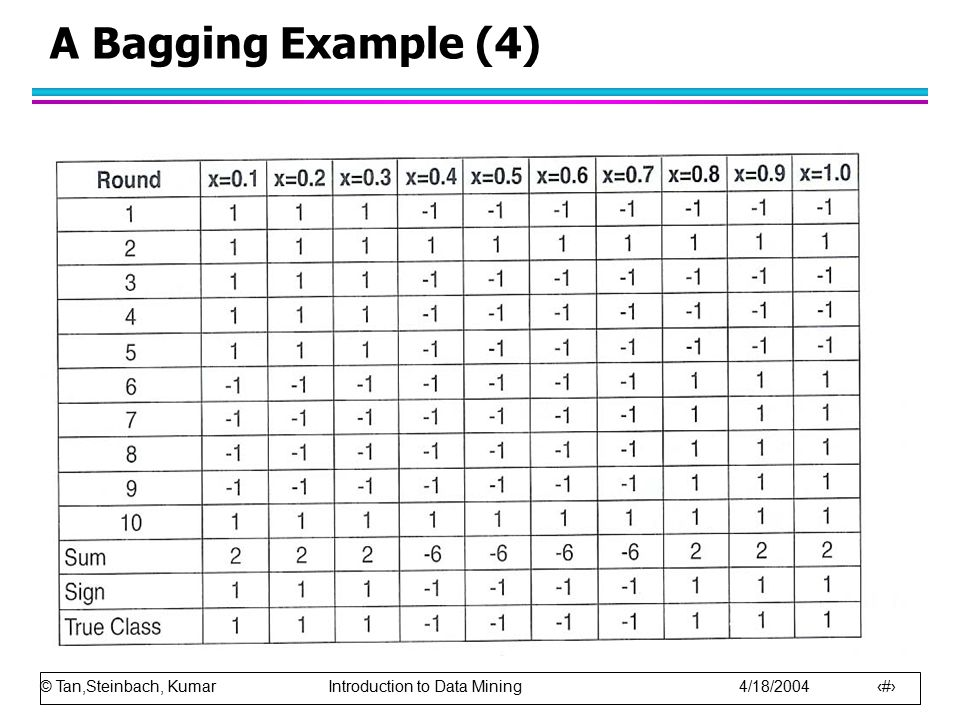 A Bagging Example (4)