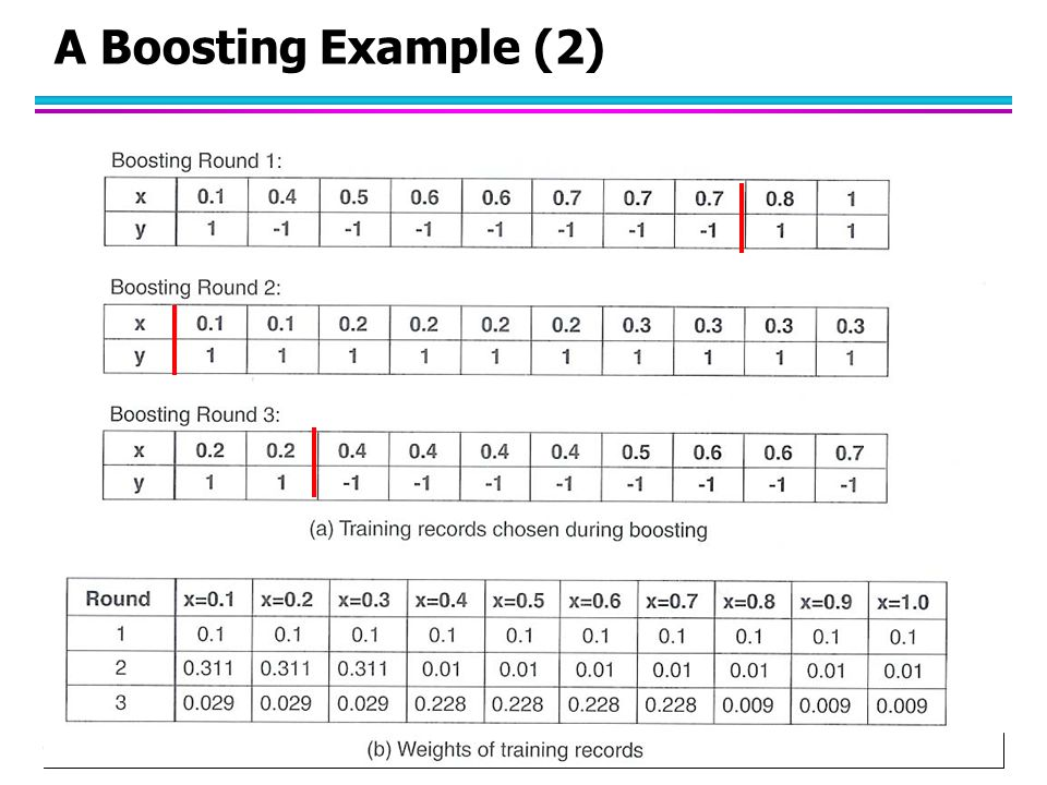 A Boosting Example (2)
